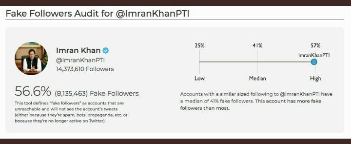 وزیر اعظم عمران خان کے 81 لاکھ ٹویٹر فالورز جعلی نکلے